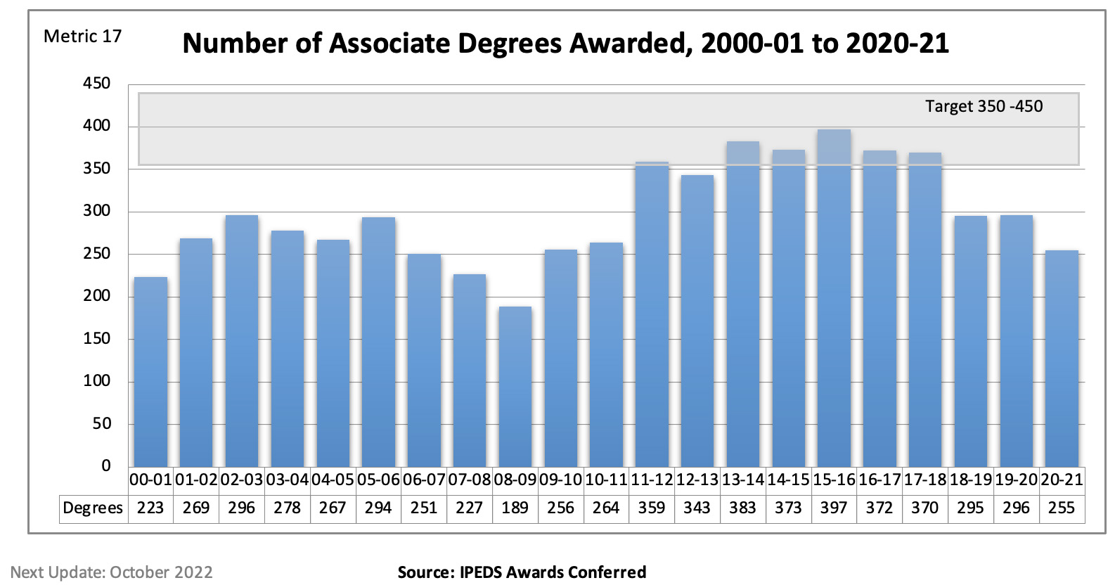 Graph depicting the number of degrees awarded at SMC since 2001. The target is 350-400. It peaked at 397 in 2015-16. Preliminary estimates for 2019-20 is 297.