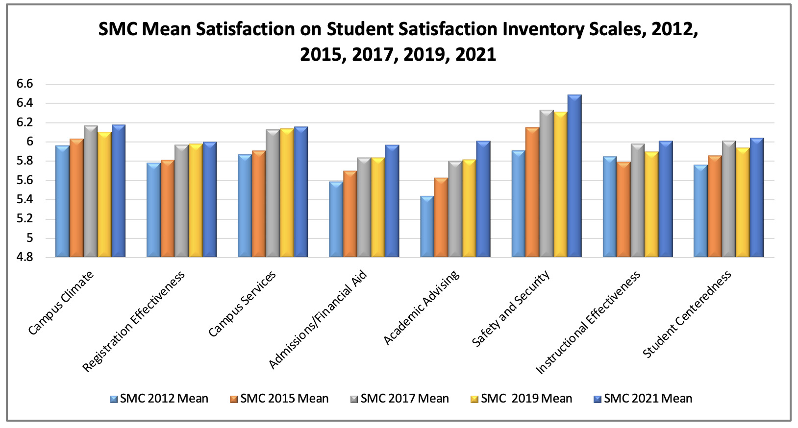 Chart depicting students' satisfaction with SMC