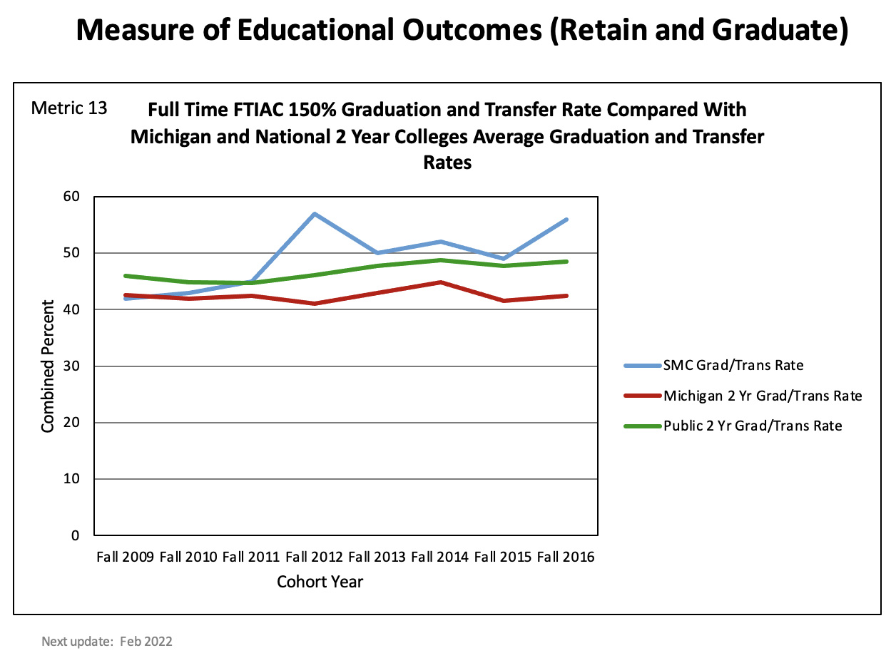 Chart showing the 150 percent graduation and transfer rate for full time, first time students at SMC, Michigan 2-year schools and public 2-year schools. SMCs rate has been consistently higher than the state and national average.